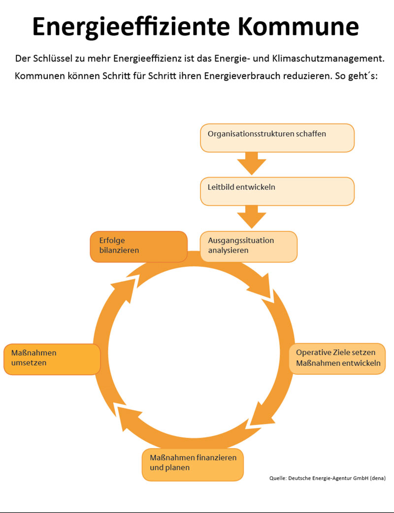 Grafik Energieeffiziente Kommune