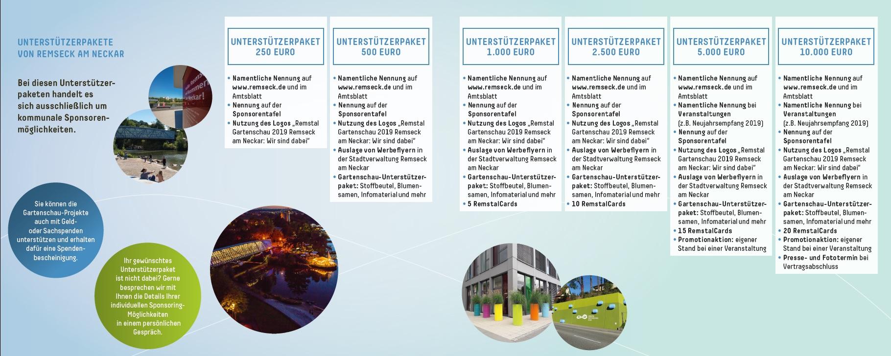 Unterstützerpakete Remseck am Neckar | Sponsoring Remstal Gartenschau 2019